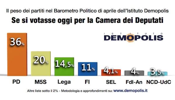 Sondaggio DEMOPOLIS 17 aprile