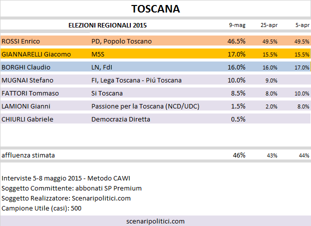 Sondaggio Elezioni Regionali Toscana: Rossi (CSX) 46,5%, Giannarelli (M5S) 17%, Borghi (LN) 16%