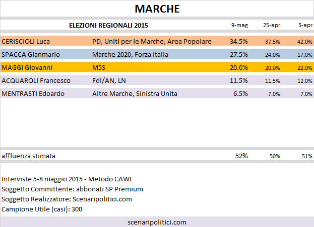 Sondaggio Elezioni Regionali Marche: Ceriscioli (CSX) 34,5%, Spacca (Civ+CDX) 27,5%, Maggi (M5S) 20,0%