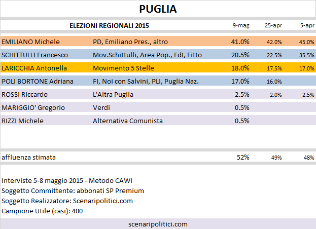 Sondaggio Elezioni Regionali Puglia: Emiliano (CSX) 41,0%, Schittulli (CDX) 20,5%, Laricchia (M5S) 18,0%, Poli Bortone (CDX) 17,0%