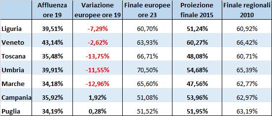 Elezioni regionali 2015 - Affluenza ore 19.00 e proiezione finale