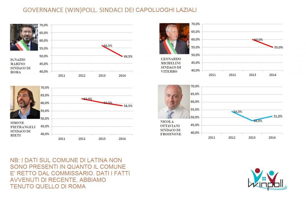 governance poll Lazio