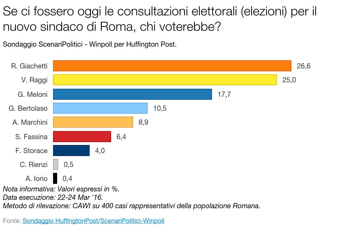 Sondaggio SCENARI POLITICI – WINPOLL 26 Marzo 2016 - Roma