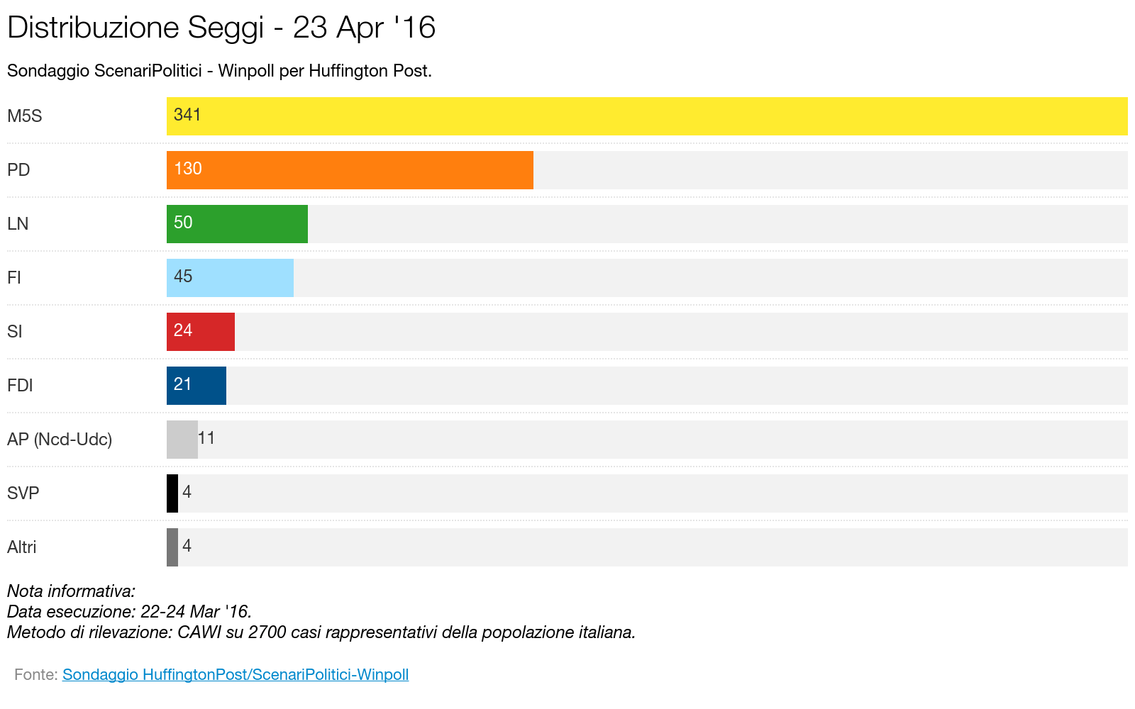Sondaggio SCENARI POLITICI – WINPOLL 23 Aprile 2016