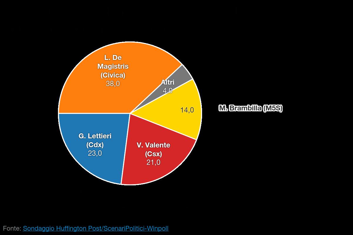 Sondaggio SCENARI POLITICI – WINPOLL 30 Aprile 2016 - Napoli