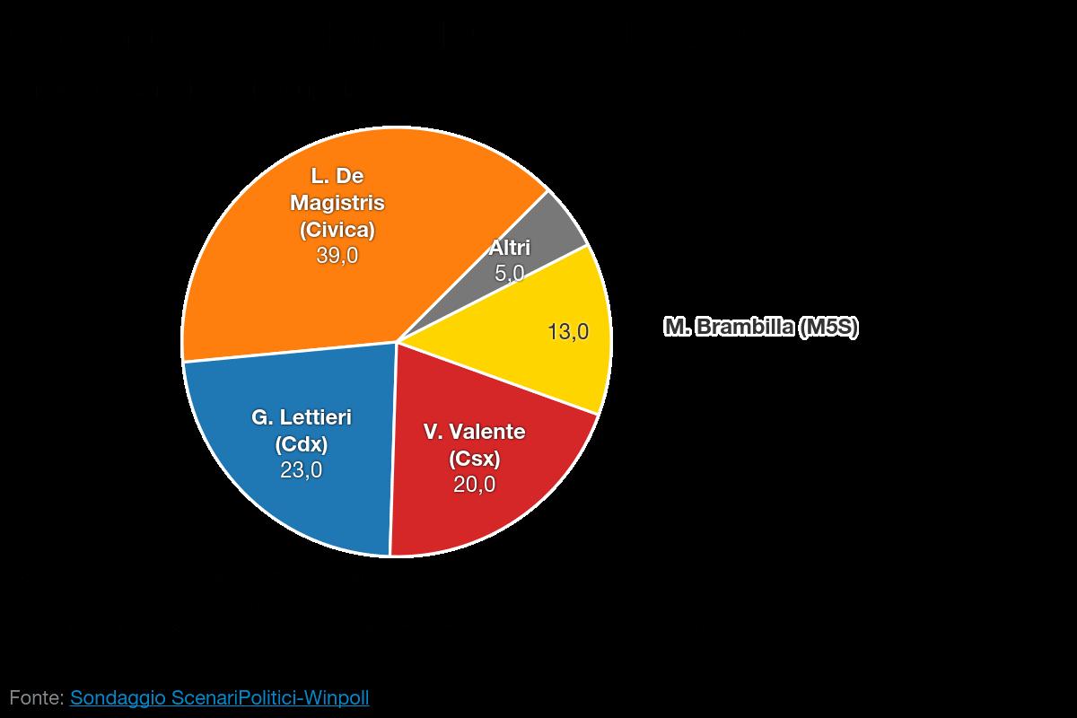SCENARI POLITICI – WINPOLL 07 Maggio 2016 - Napoli