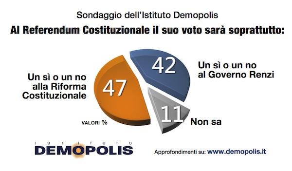 Sondaggio DEMOPOLIS 16 ottobre 2016 – Referendum