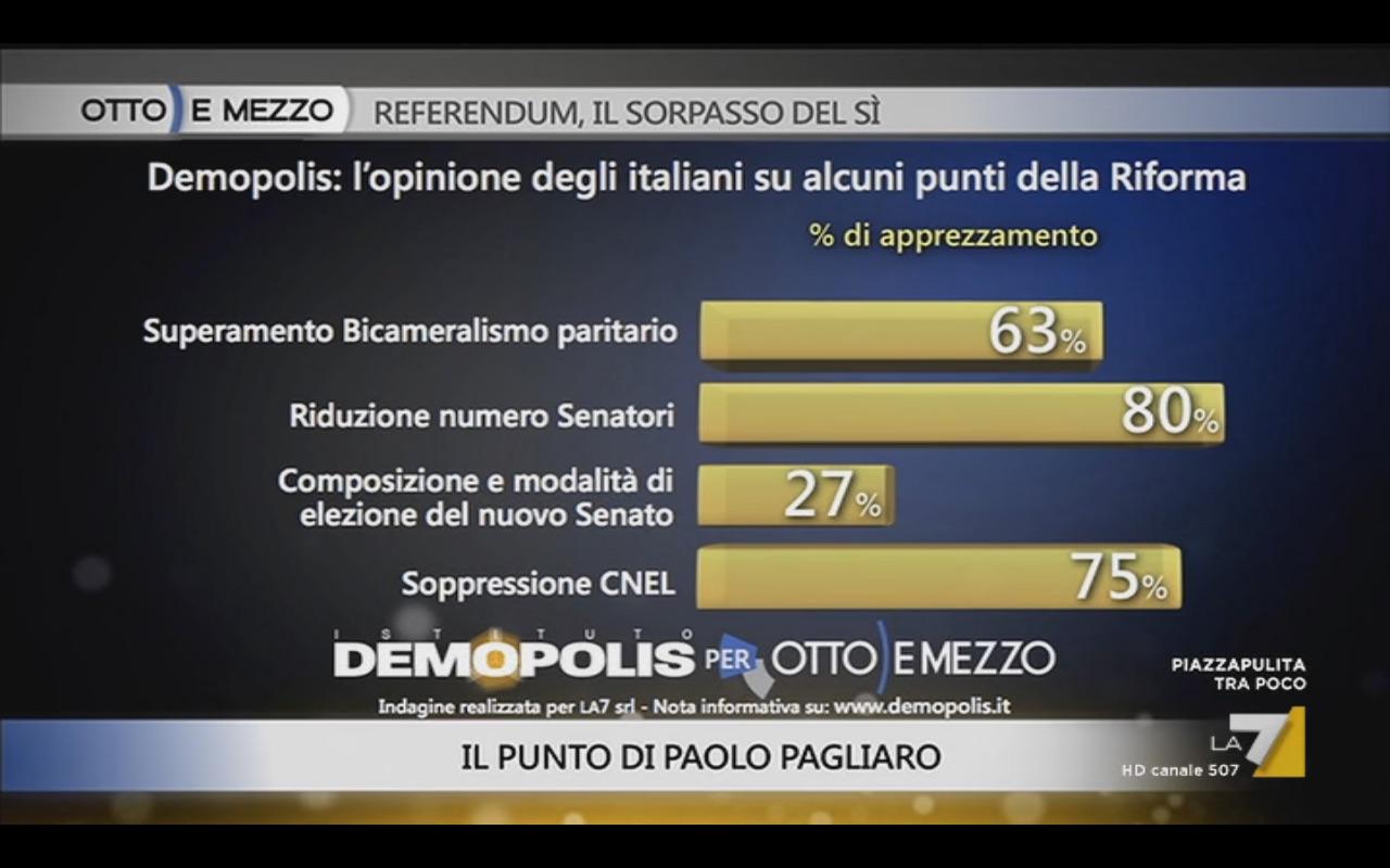 Sondaggio DEMOPOLIS 20 ottobre 2016 – Referendum