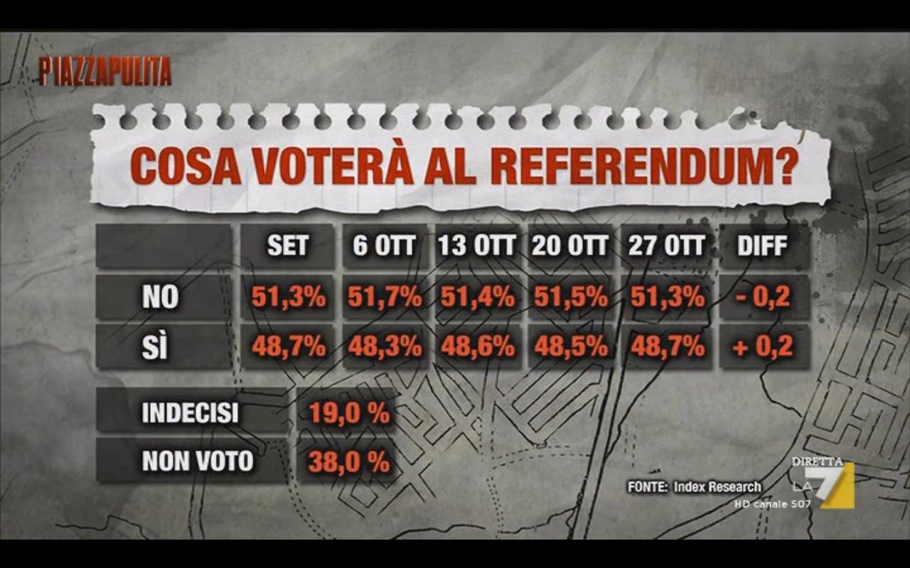 Sondaggio INDEX 27 ottobre 2016 – Referendum