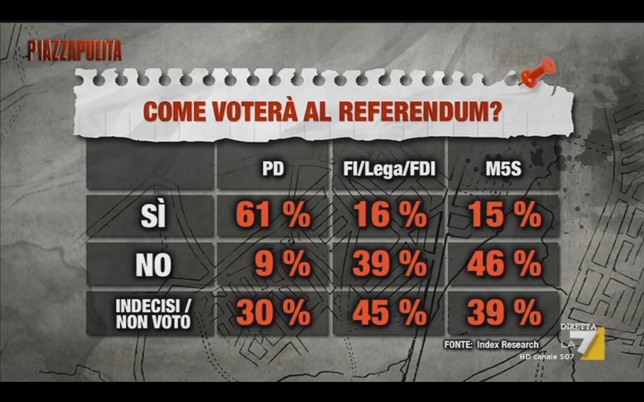 Sondaggio INDEX 20 ottobre 2016 – Referendum