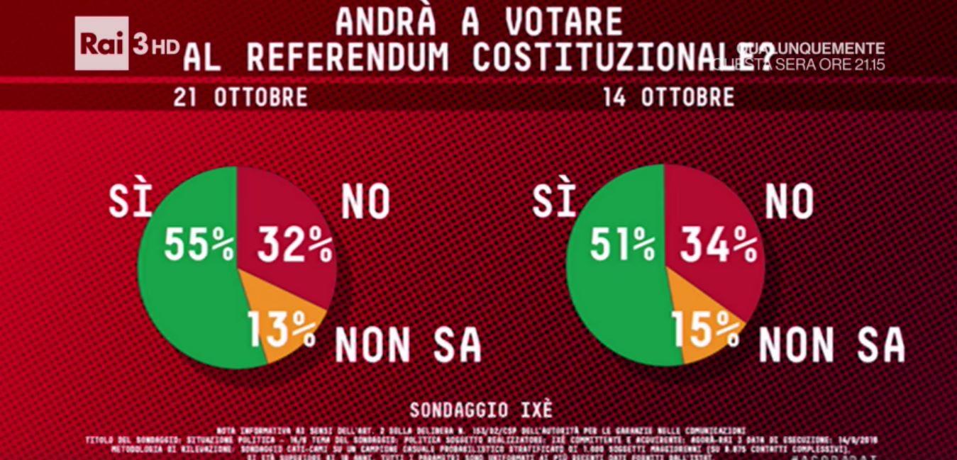 Sondaggio IXÈ 21 ottobre 2016 – Referendum
