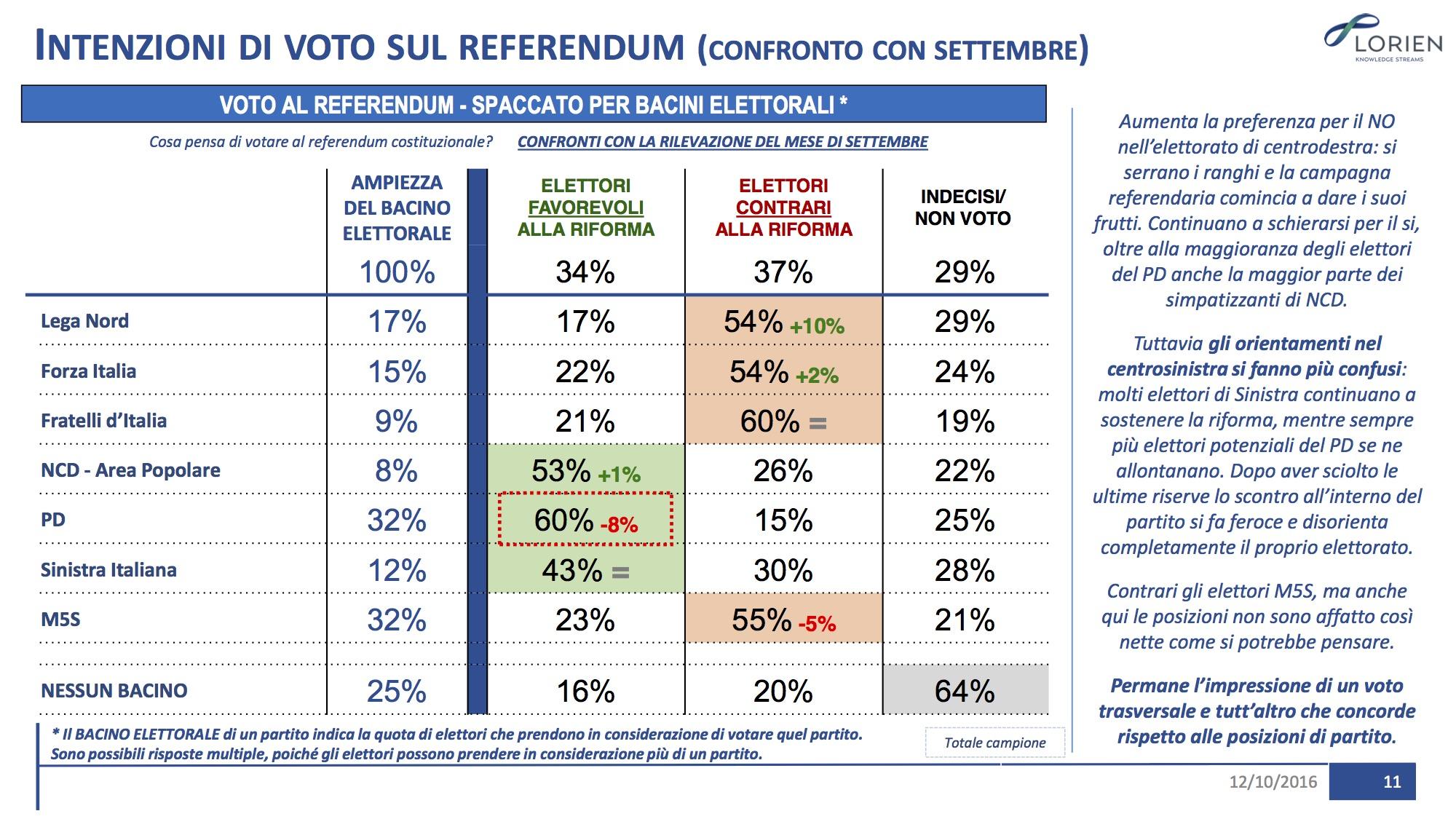 Sondaggio LORIEN 13 ottobre 2016 – Referendum