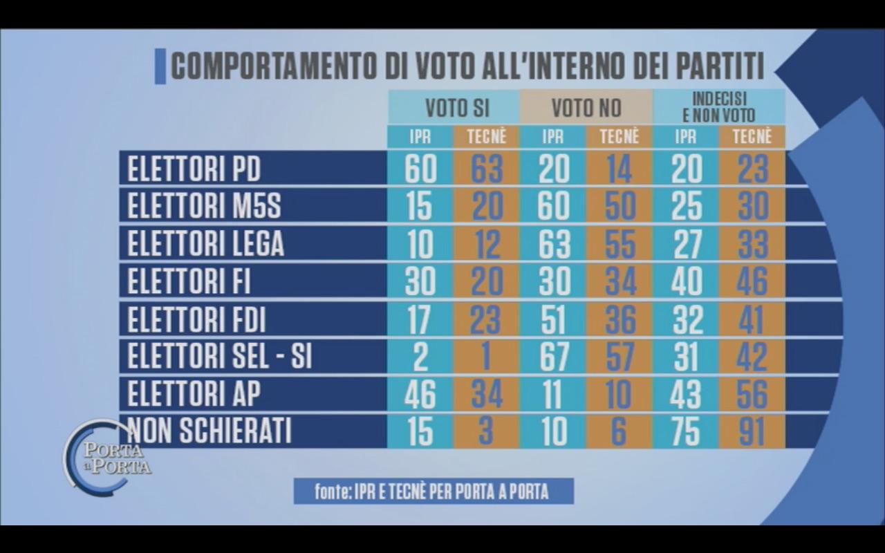 Sondaggio IPR & TECNÈ 24 ottobre 2016 – Referendum