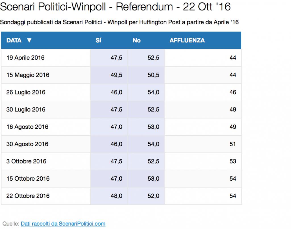 referendum-trend