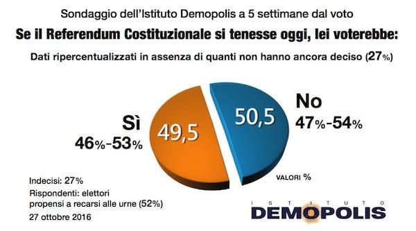 Sondaggio DEMOPOLIS 29 ottobre 2016 – Referendum