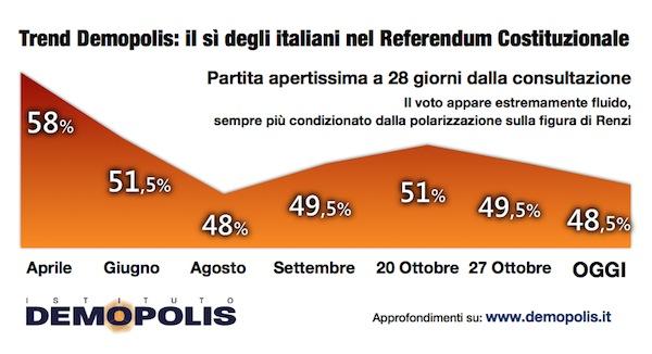 Sondaggio DEMOPOLIS 4 novembre 2016 – Referendum