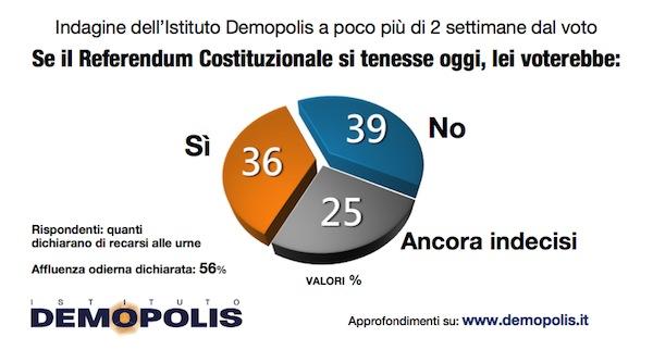 Sondaggio DEMOPOLIS 16 novembre 2016 – Referendum