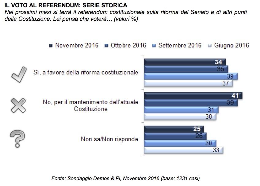Sondaggio DEMOS 18 novembre 2016 – Referendum