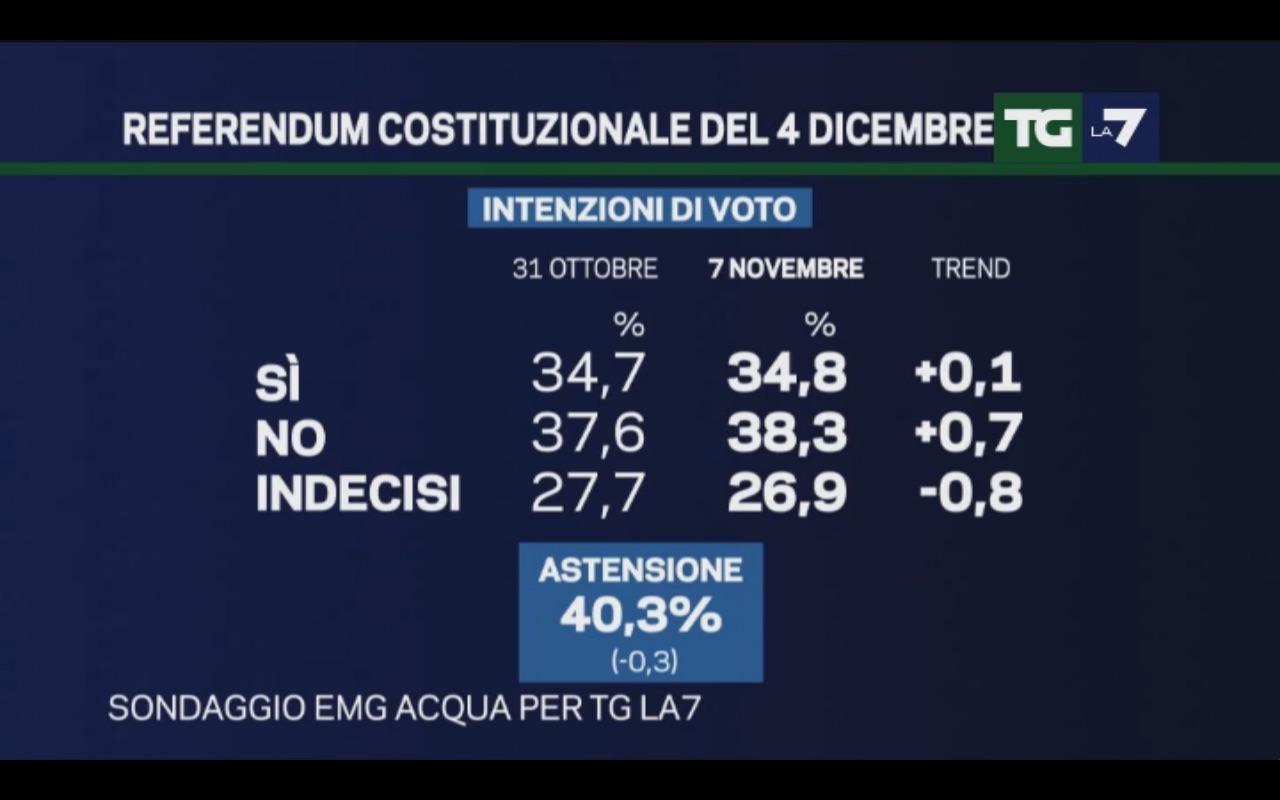 Sondaggio EMG 7 novembre 2016 – Referendum