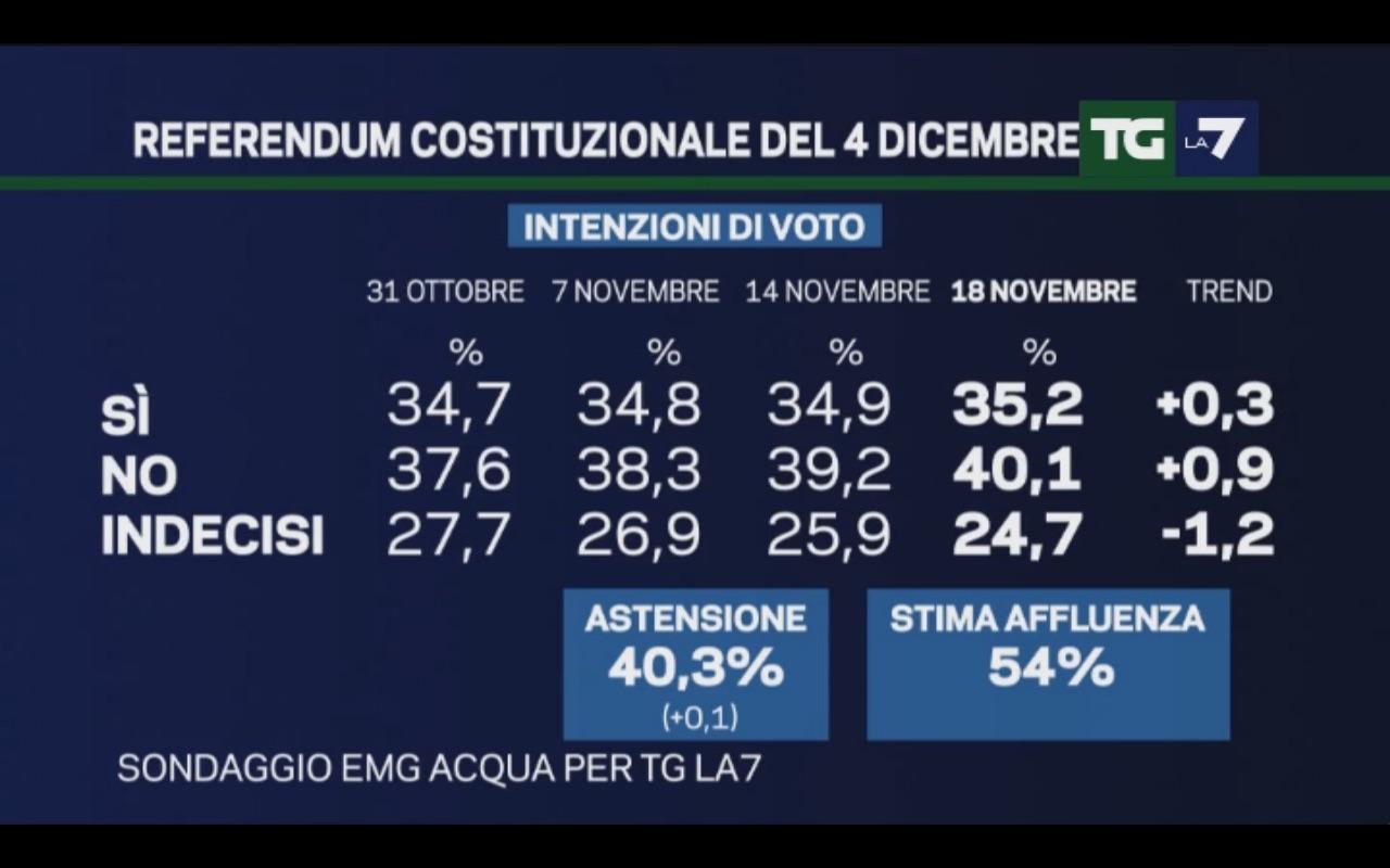 Sondaggio EMG 18 novembre 2016 – Referendum