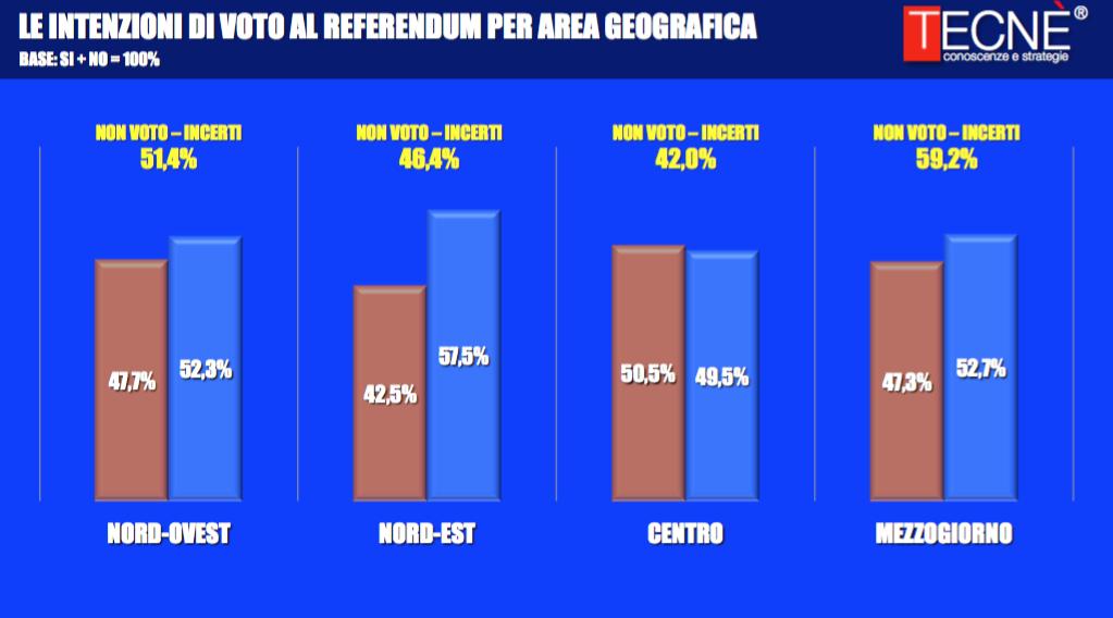 Sondaggio TECNÈ 1 novembre 2016 – Referendum