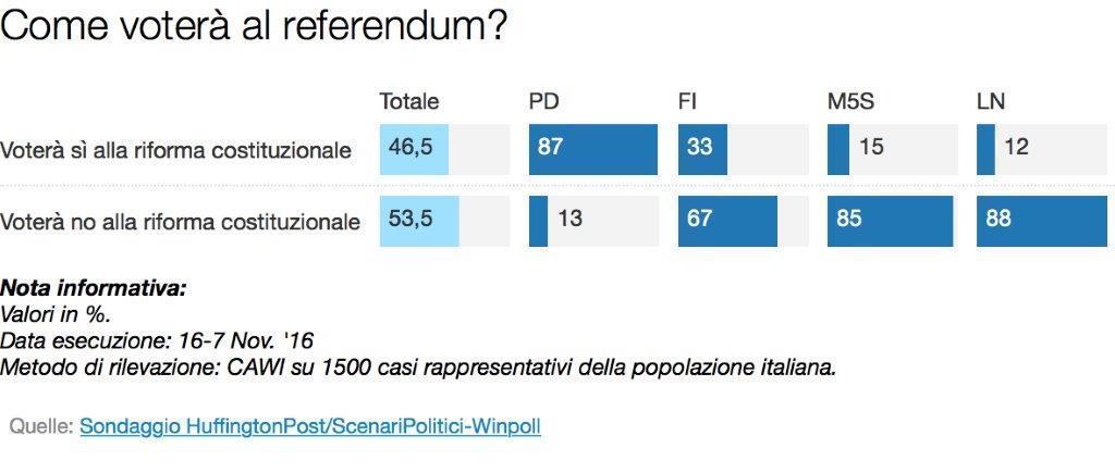 Sondaggio SCENARI POLITICI - WINPOLL 18 Novembre 2016 (Referendum)
