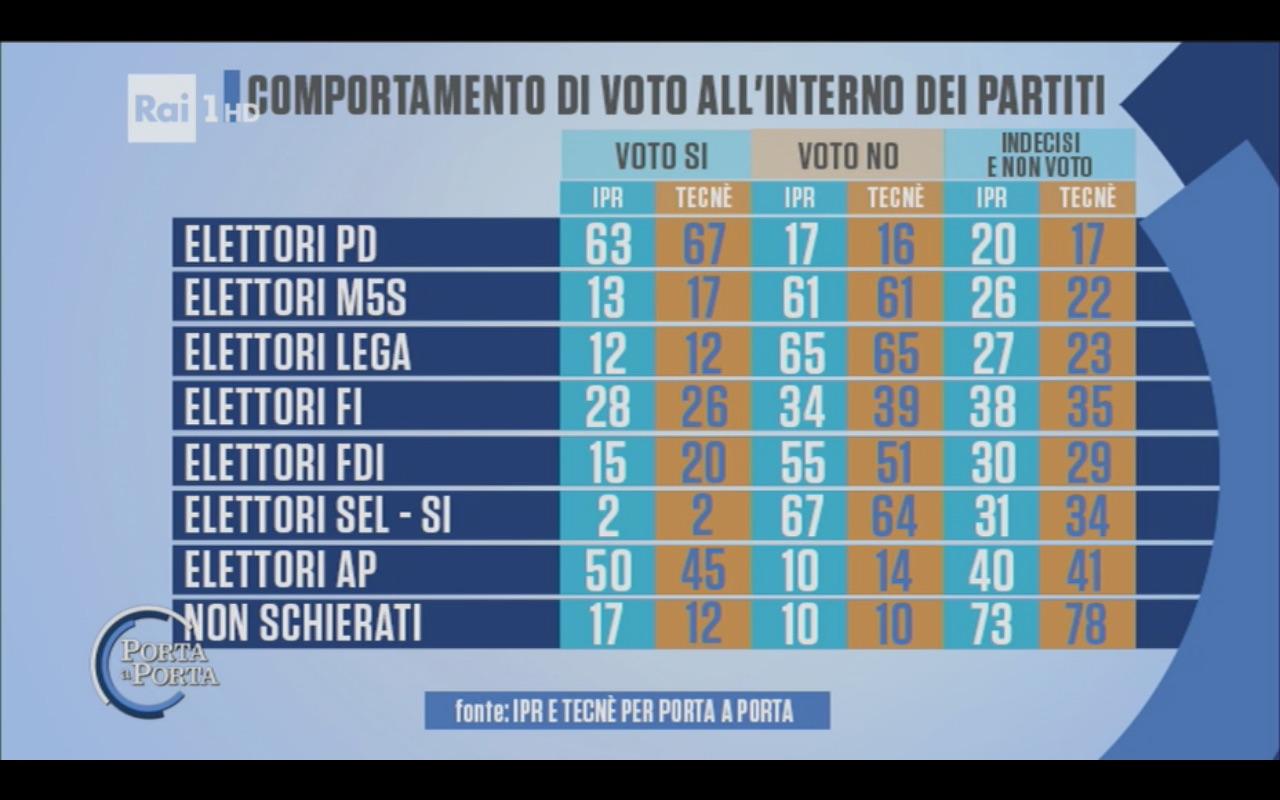 Sondaggio IPR & TECNÈ 7 novembre 2016 – Referendum