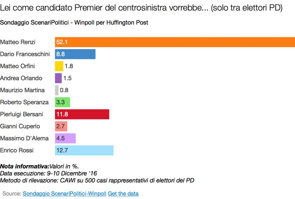 candidato-premier