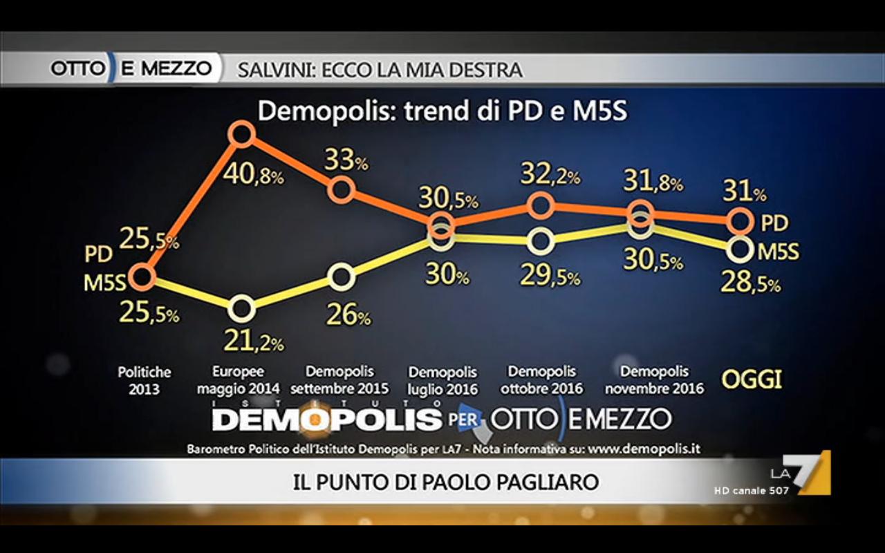 Sondaggio DEMOPOLIS 20 dicembre 2016