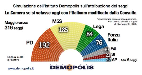 Sondaggio DEMOPOLIS 26 gennaio 2017