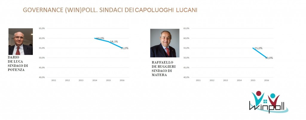 governance poll Basilicata