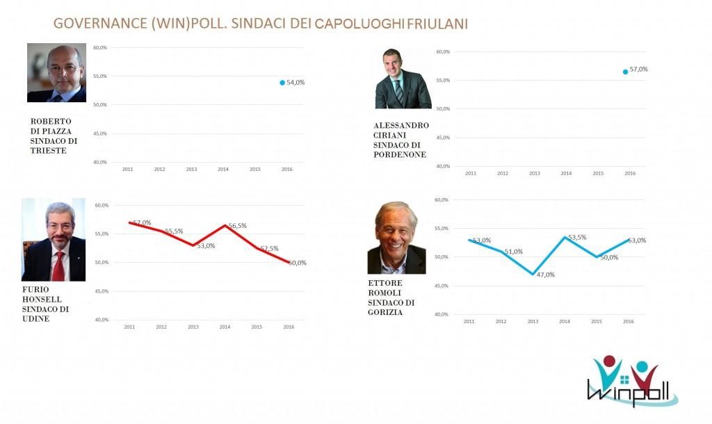 governance poll Friuli