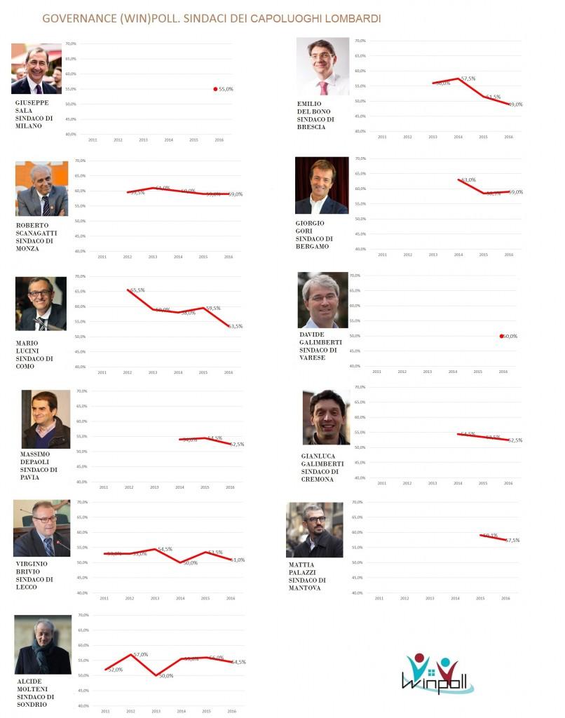 governance poll Lombardia
