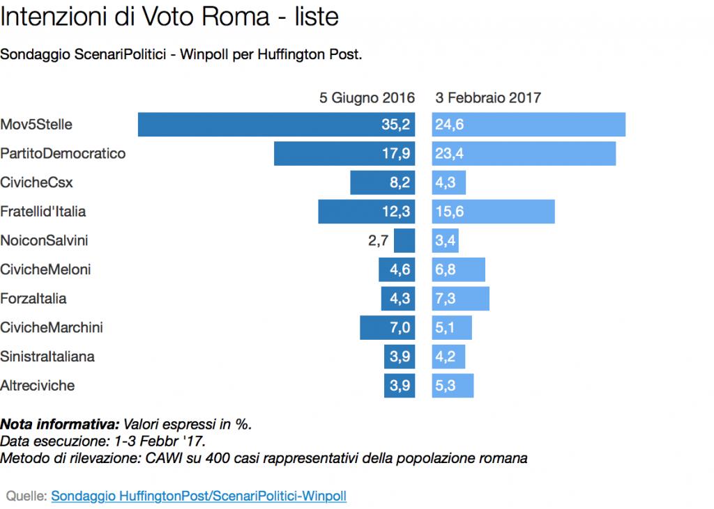 idv liste roma