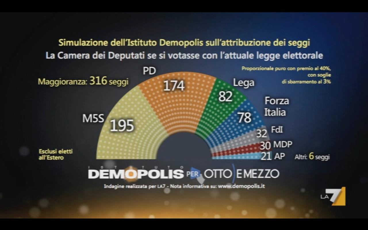 Sondaggio DEMOPOLIS 22 marzo 2017