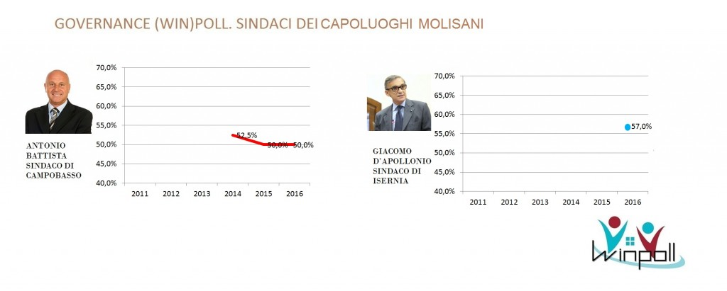 governance poll Molise