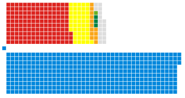 British General Election 2017 – 29/04 projection