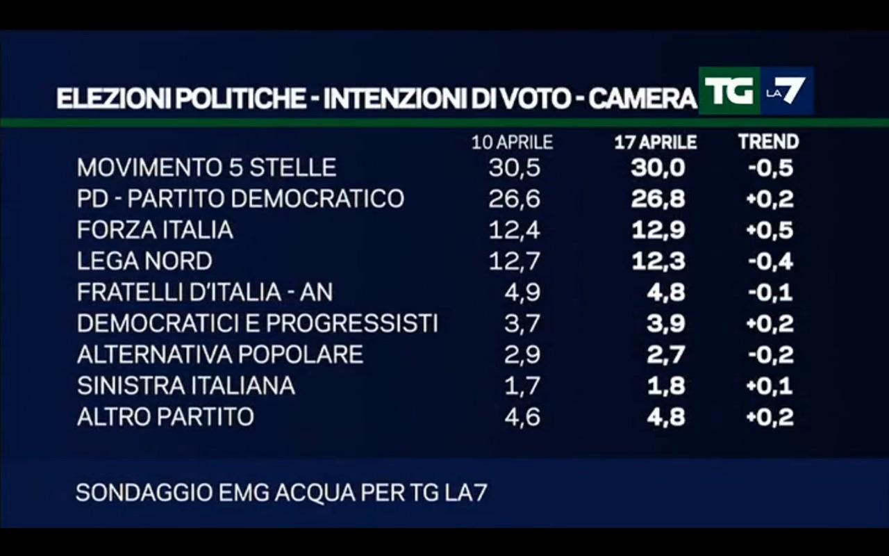 Sondaggio EMG: calano M5S e Lega, sale Forza italia
