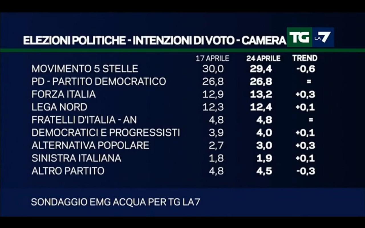 Sondaggio EMG: cala M5S, salgono di poco Forza Italia e centristi