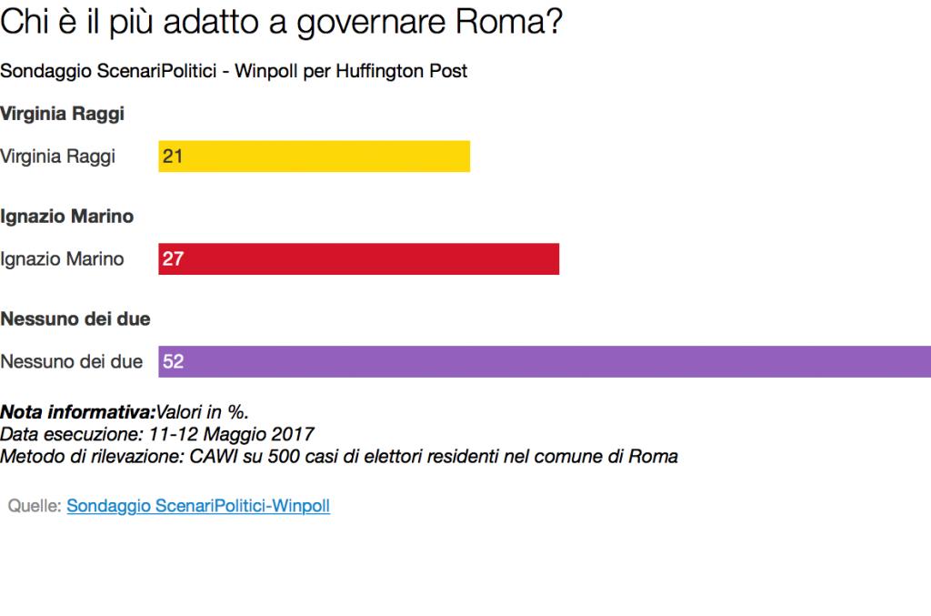 più adatto per roma