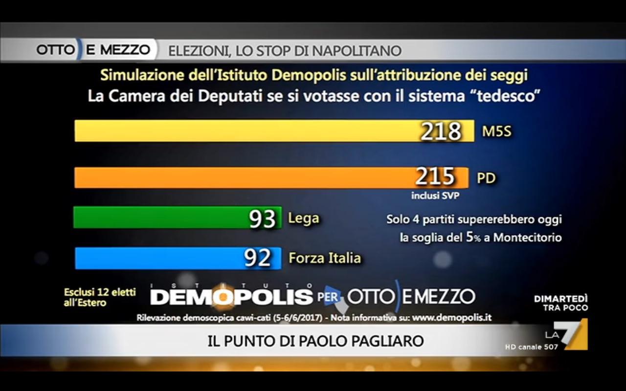 Sondaggio DEMOPOLIS 6 giugno 2017