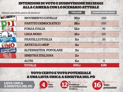 Sondaggio IPR: M5S 30%, PD 26%. Con Saviano leader sinistra al 16%