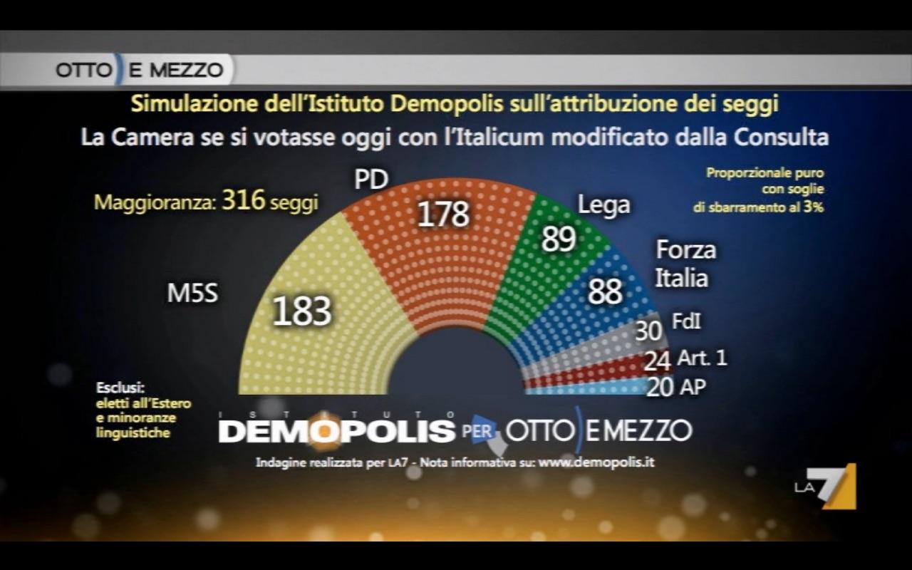 Sondaggio DEMOPOLIS 29 giugno 2017