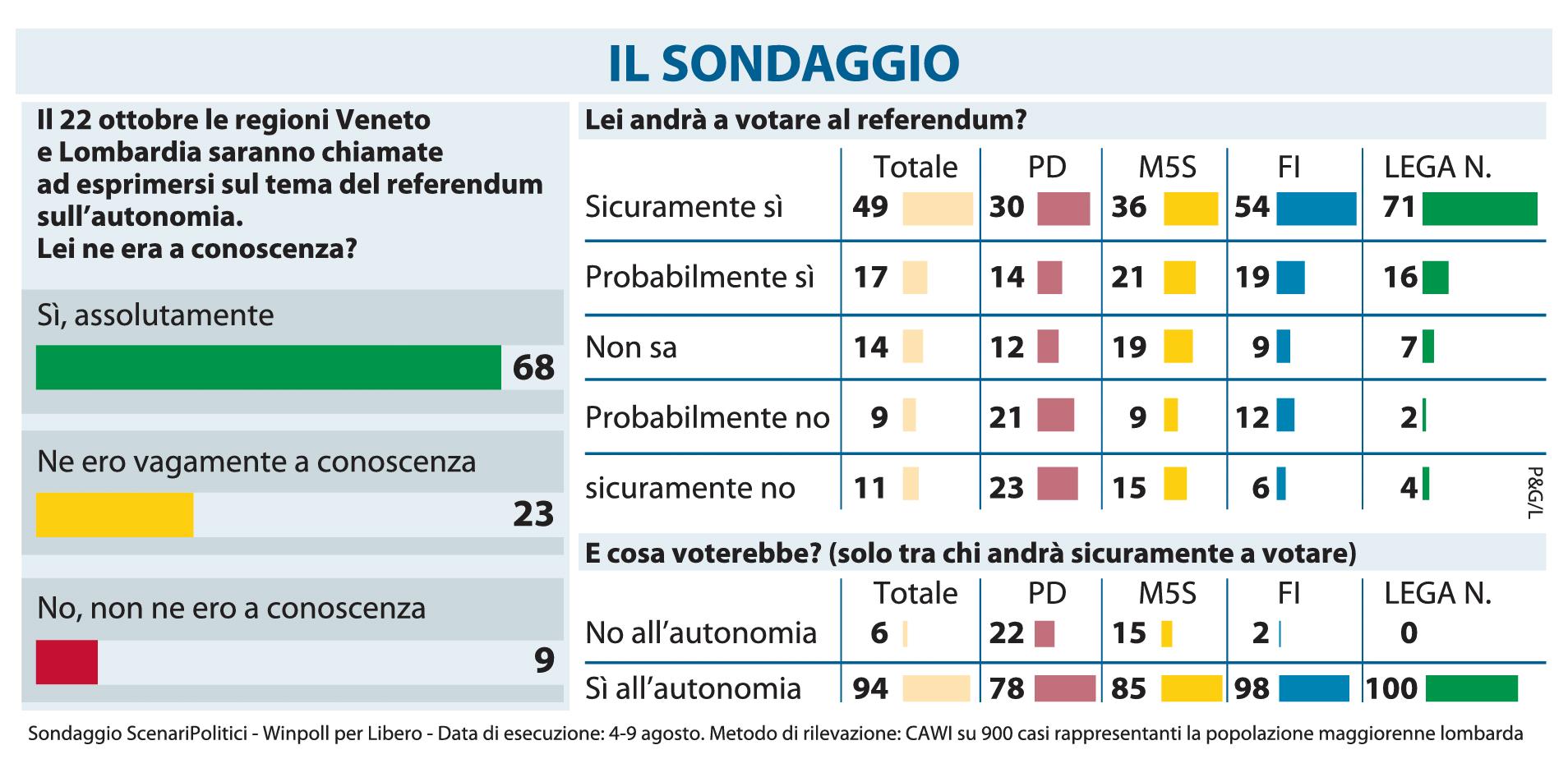 Referendum 22 ottobre  anche in Lombardia bene l affluenza – 20ee23fbe3ac