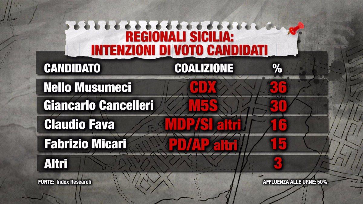 Sondaggio INDEX RESEARCH 21 settembre 2017: Elezioni Regionali Sicilia 2017