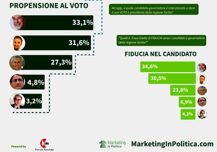 Sondaggio KEIX 21 settembre 2017: Elezioni Regionali Sicilia 2017