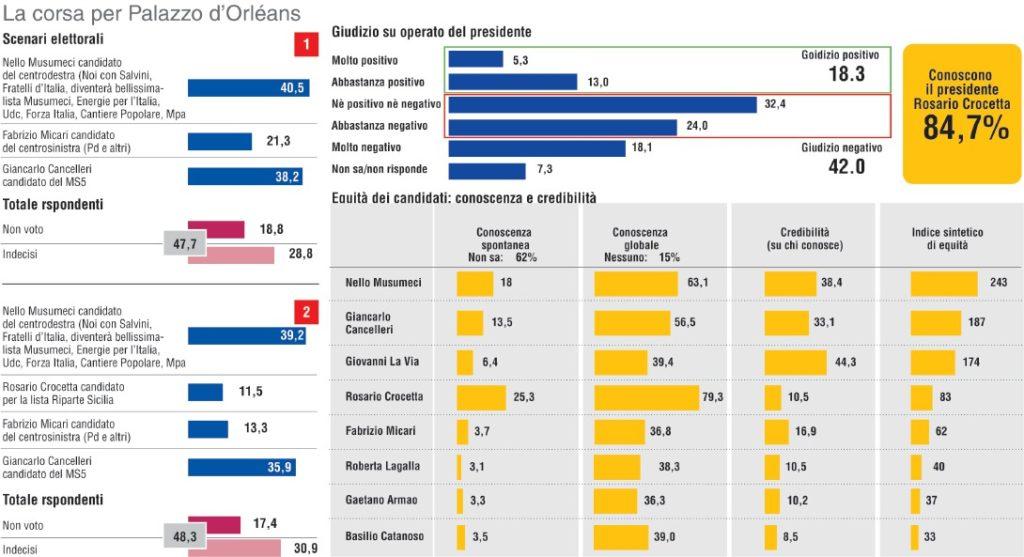 Sondaggio LORIEN 31 agosto 2017: Elezioni Regionali Sicilia 2017