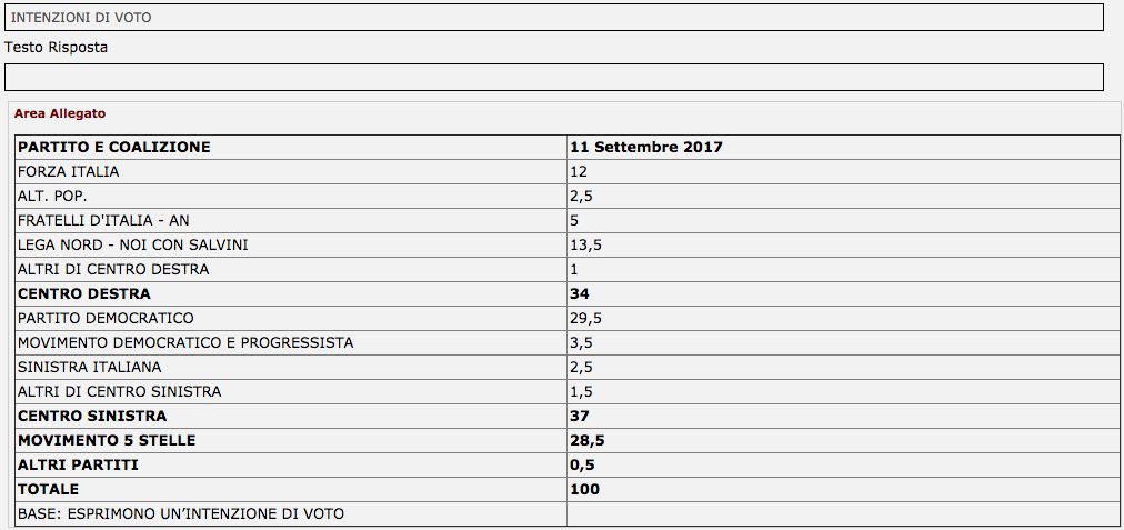 Sondaggio Piepoli: centrosinistra 37%, centrodestra 34%, M5S 28,5