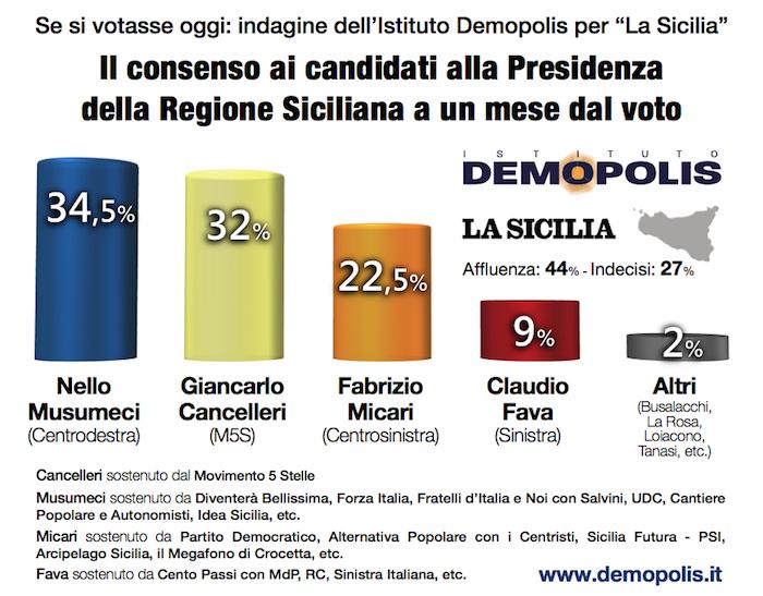 Sondaggio DEMOPOLIS 5 ottobre 2017: Elezioni Regionali Sicilia 2017