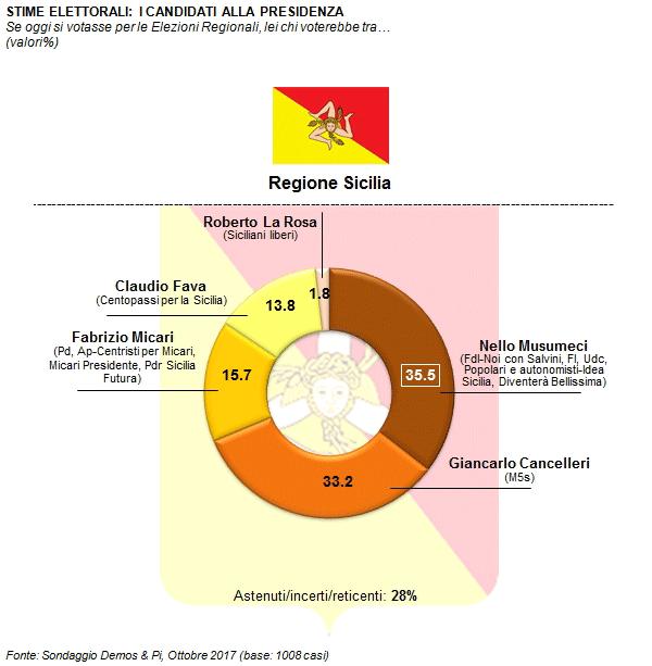 Sondaggio DEMOS & PI 20 ottobre 2017: Elezioni Regionali Sicilia 2017
